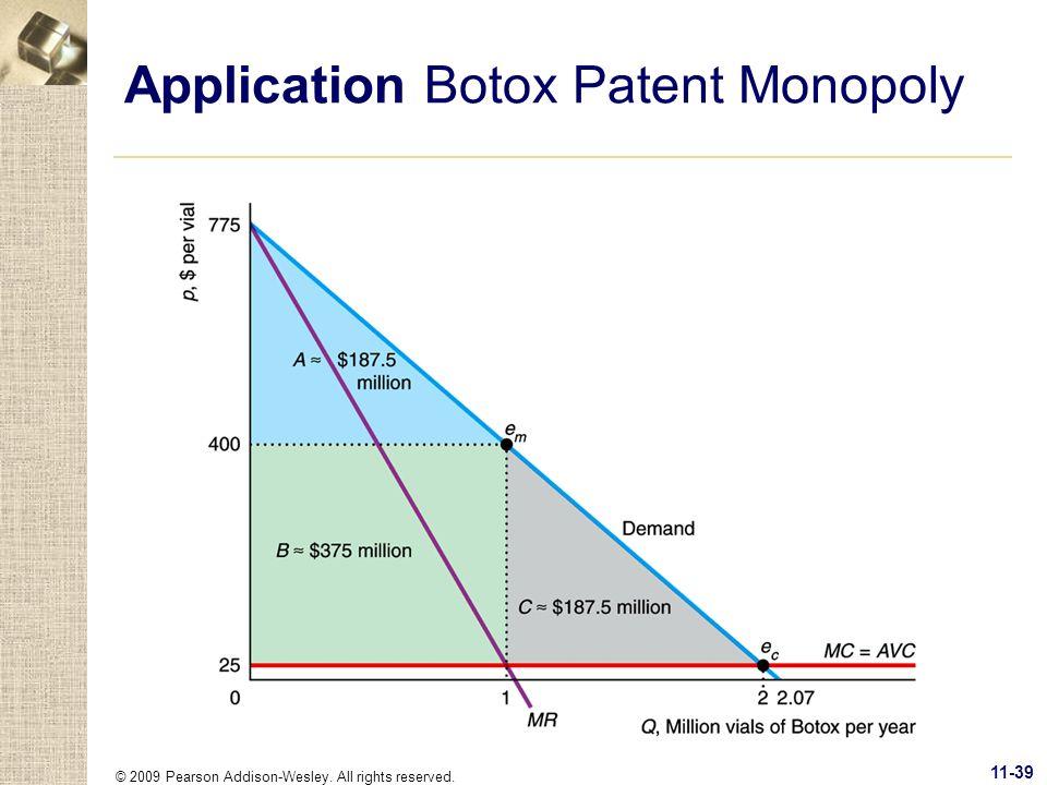Application Botox Patent Monopoly
