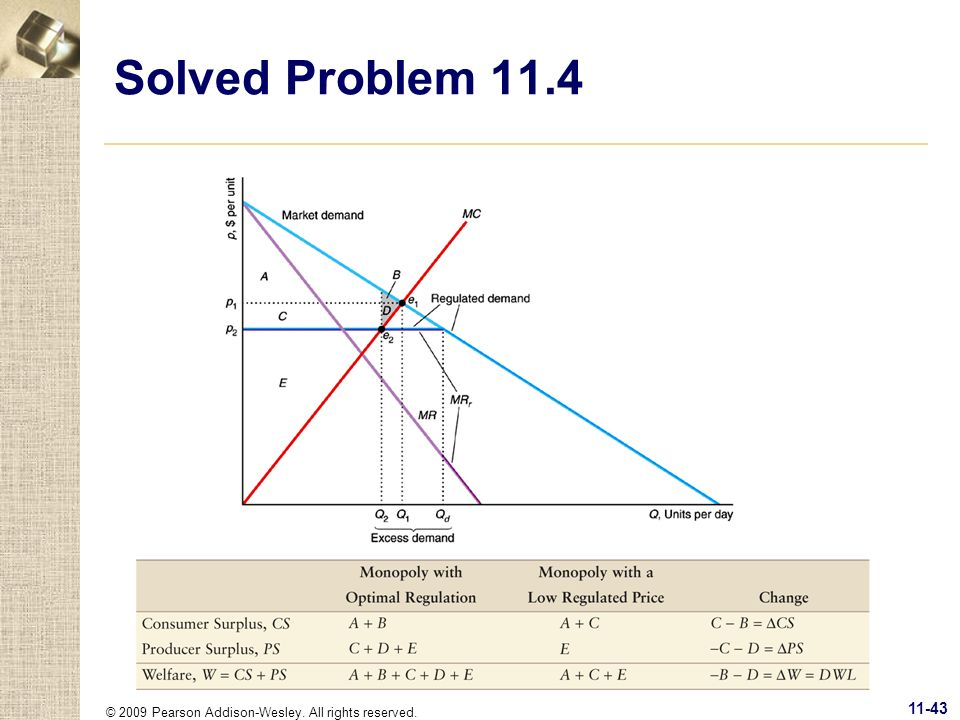 Solved Problem 11.4 © 2009 Pearson Addison-Wesley. All rights reserved.