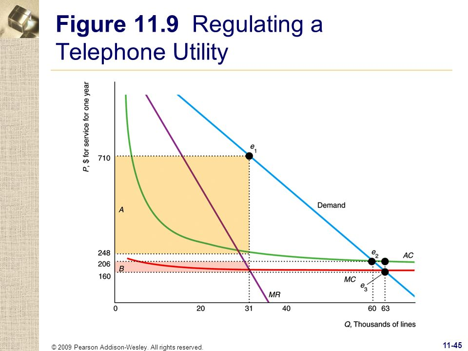 Figure 11.9 Regulating a Telephone Utility