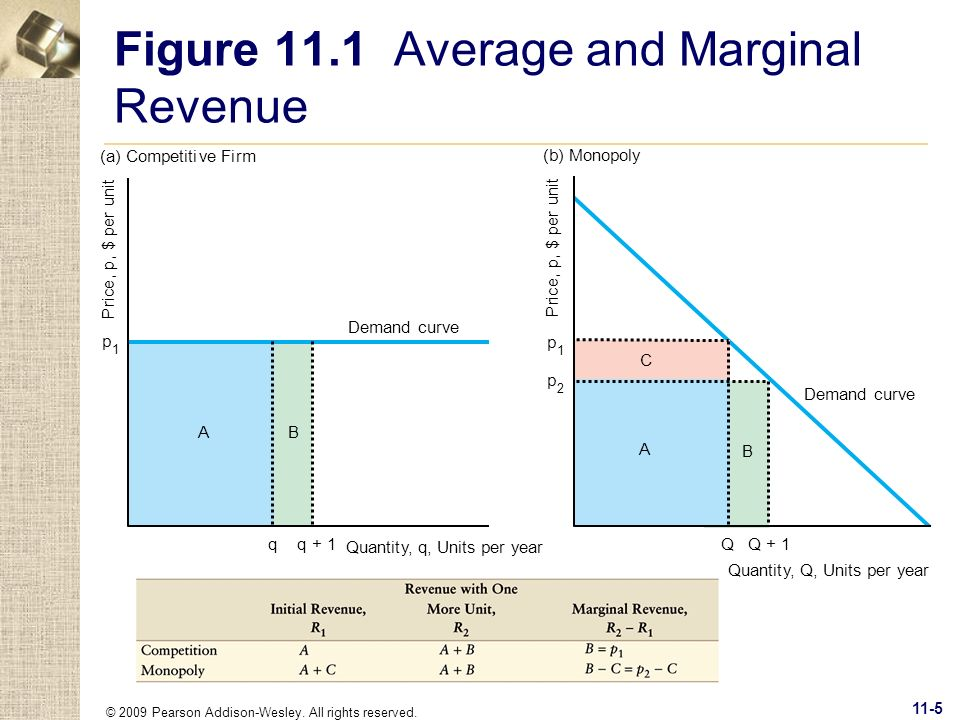 egt1 task 1 marginal revenue Perfectly competitive market question 1) what do you notice about the average revenue and marginal revenue figures in relation to.