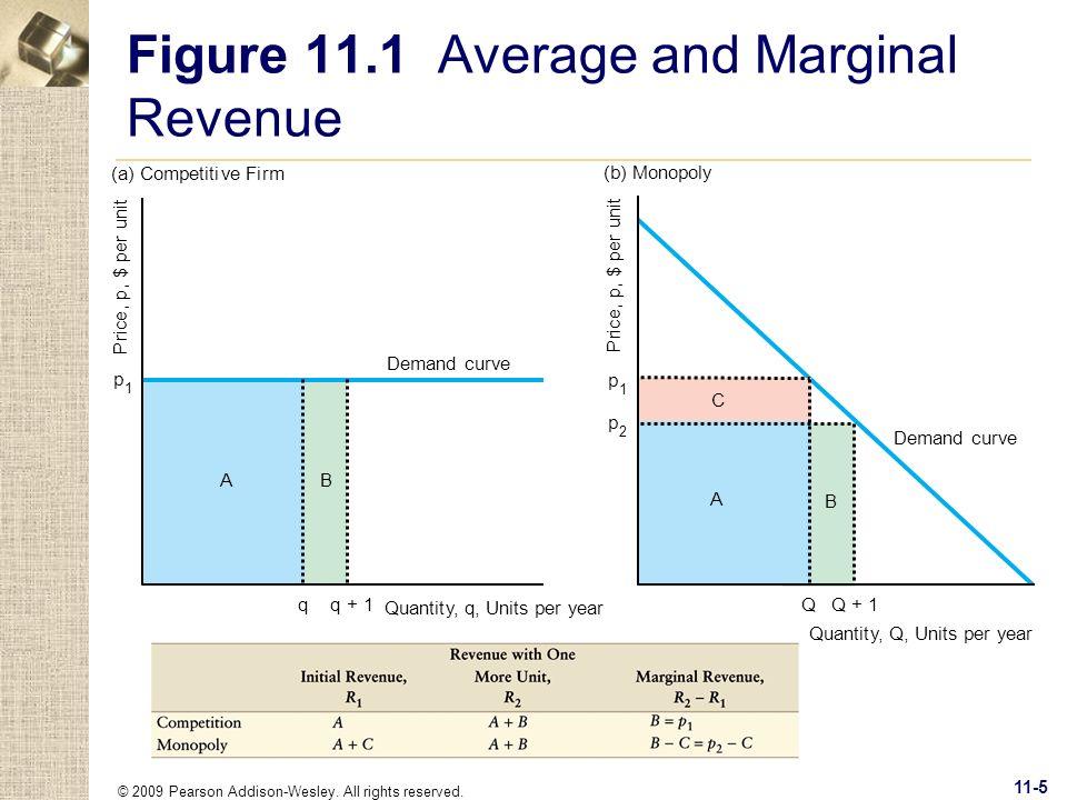 Figure 11.1 Average and Marginal Revenue