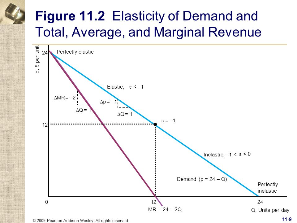 Figure 11.2 Elasticity of Demand and Total, Average, and Marginal Revenue