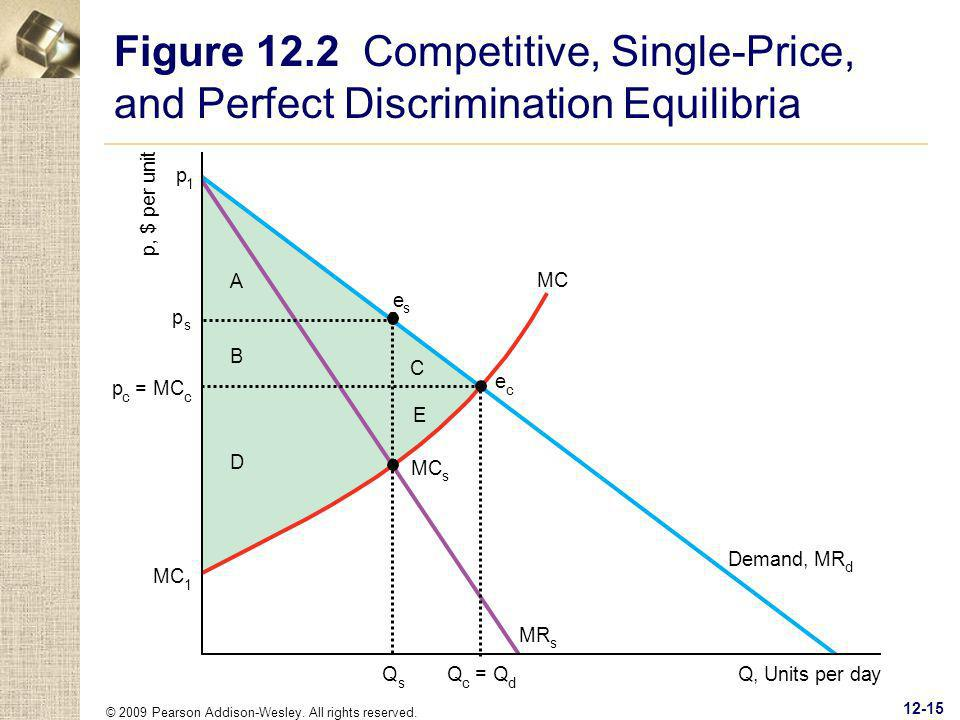 Figure 12.2 Competitive, Single-Price, and Perfect Discrimination Equilibria