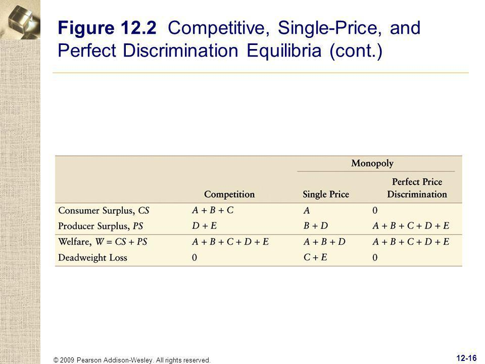 Figure 12.2 Competitive, Single-Price, and Perfect Discrimination Equilibria (cont.)