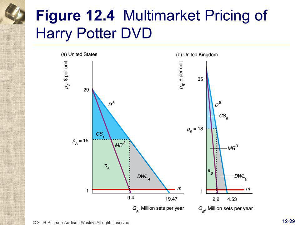 Figure 12.4 Multimarket Pricing of Harry Potter DVD