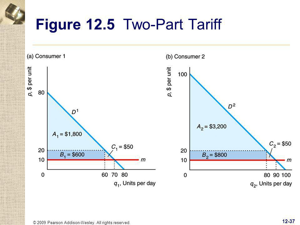 Figure 12.5 Two-Part Tariff