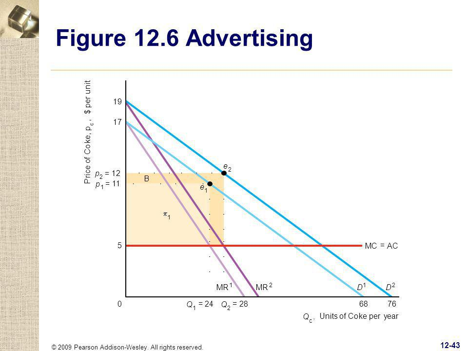 Figure 12.6 Advertising P r ice of Co k e , p $ per unit B Q