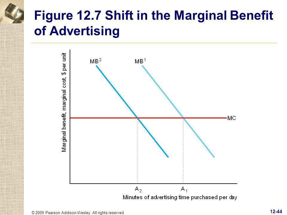 Figure 12.7 Shift in the Marginal Benefit of Advertising