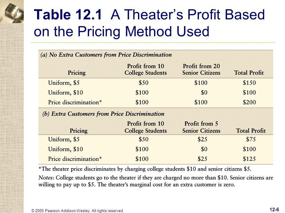 Table 12.1 A Theater's Profit Based on the Pricing Method Used