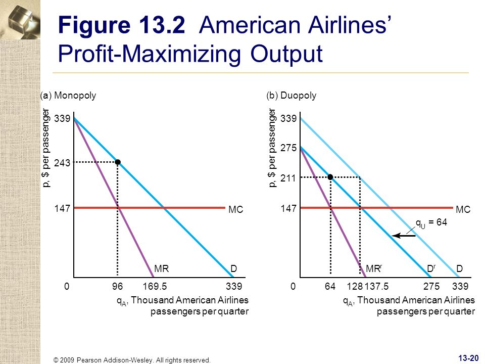 Figure 13.2 American Airlines' Profit-Maximizing Output