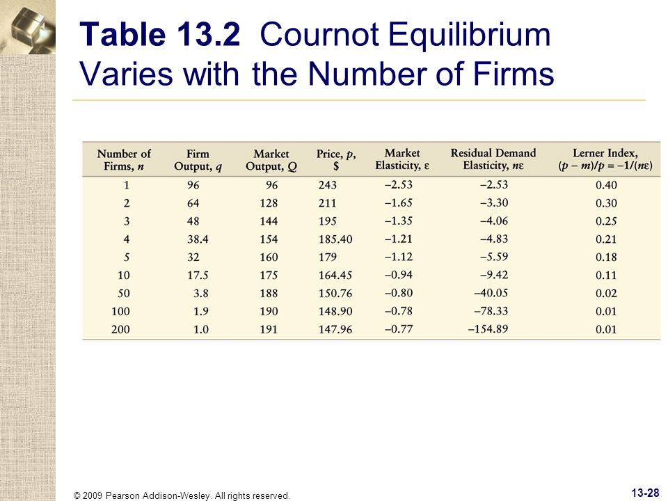 Table 13.2 Cournot Equilibrium Varies with the Number of Firms