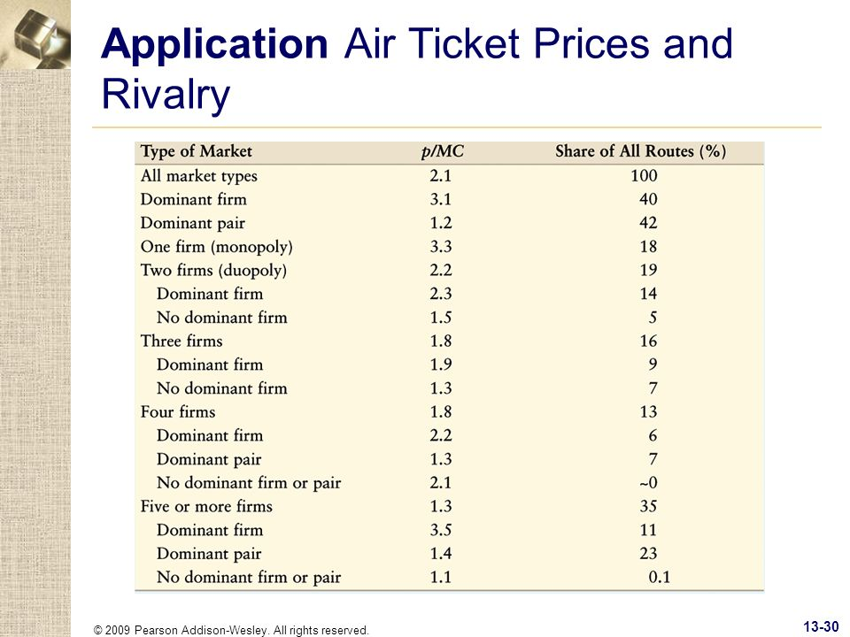 Application Air Ticket Prices and Rivalry