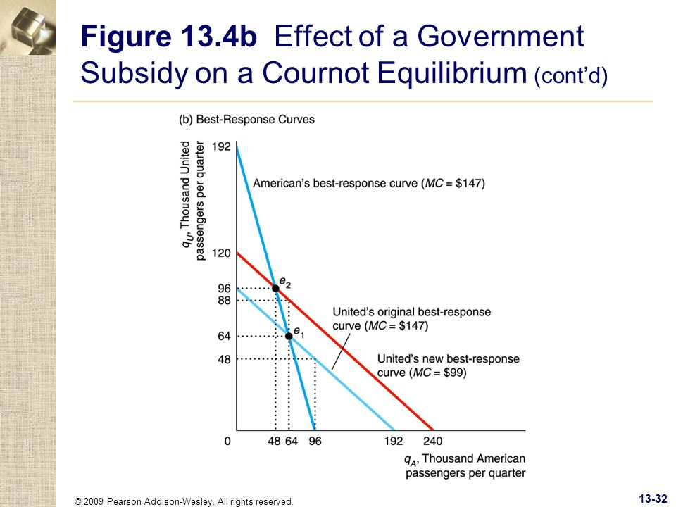 Figure 13.4b Effect of a Government Subsidy on a Cournot Equilibrium (cont'd)