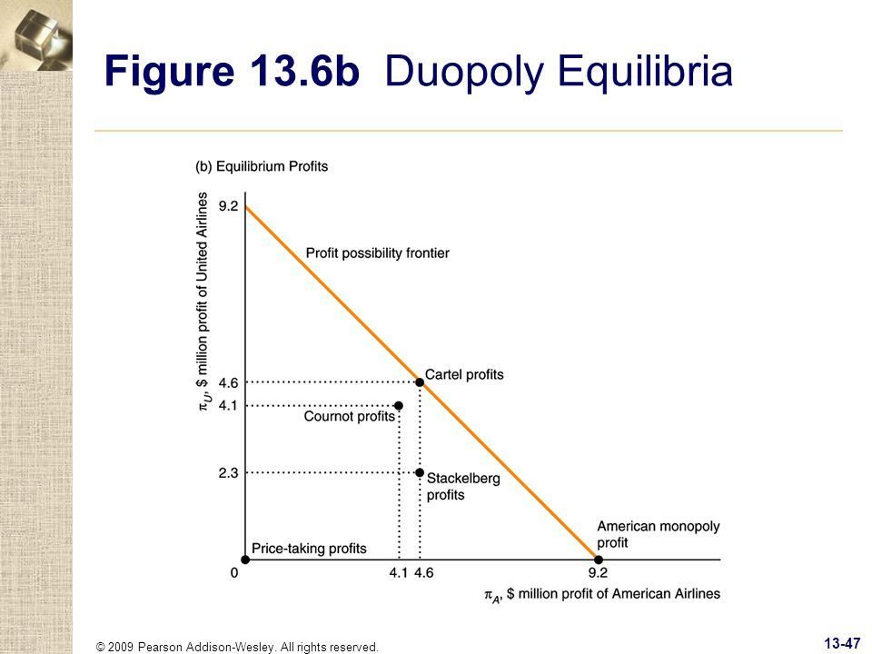 Figure 13.6b Duopoly Equilibria