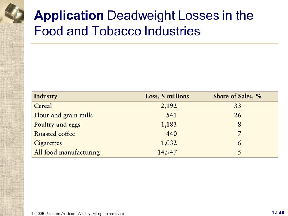 Application Deadweight Losses in the Food and Tobacco Industries