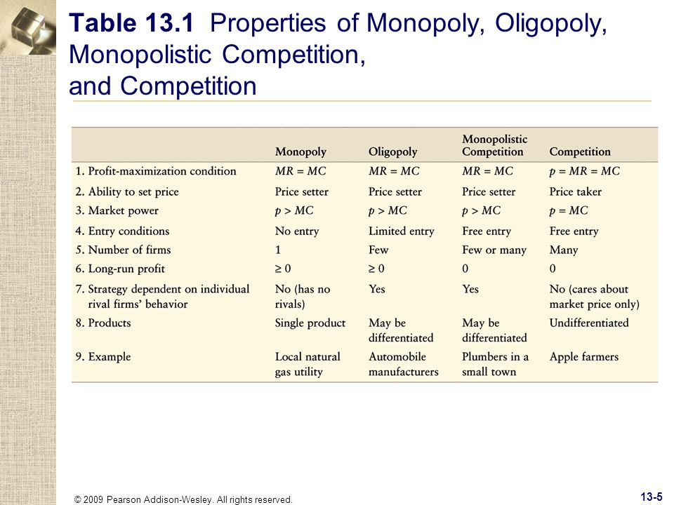 Table 13.1 Properties of Monopoly, Oligopoly, Monopolistic Competition, and Competition