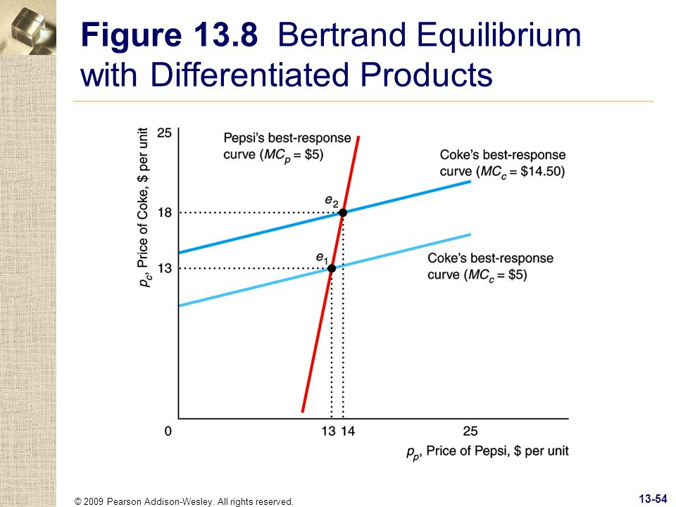 Figure 13.8 Bertrand Equilibrium with Differentiated Products