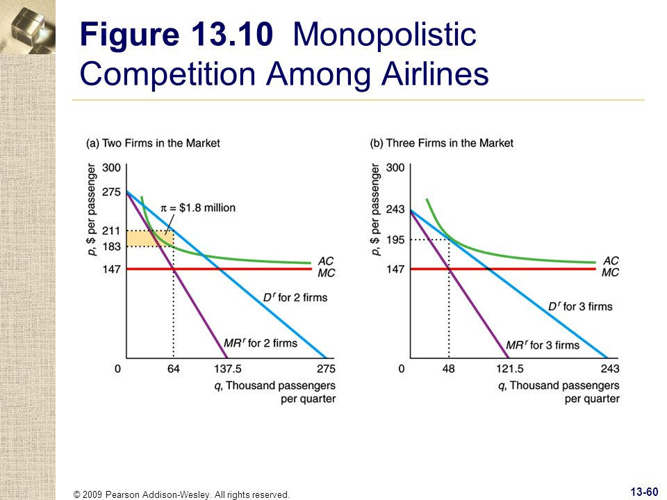 Figure 13.10 Monopolistic Competition Among Airlines