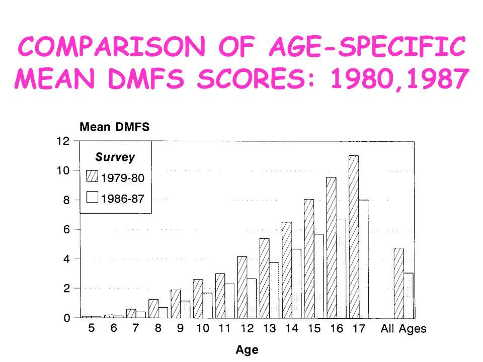 COMPARISON OF AGE-SPECIFIC MEAN DMFS SCORES: 1980,1987
