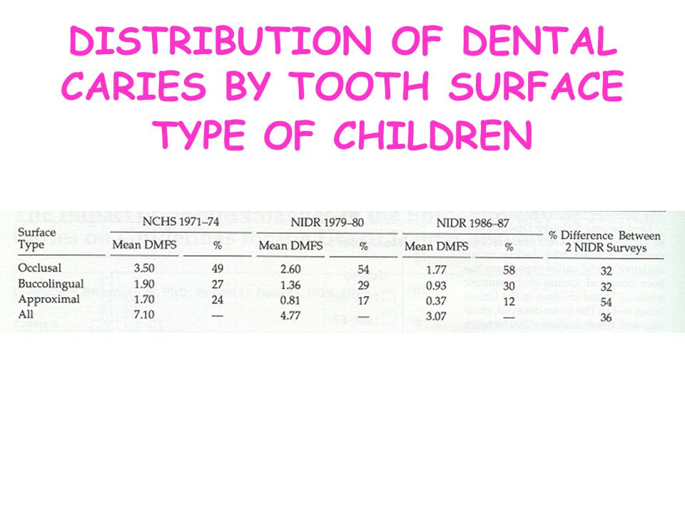 DISTRIBUTION OF DENTAL CARIES BY TOOTH SURFACE TYPE OF CHILDREN