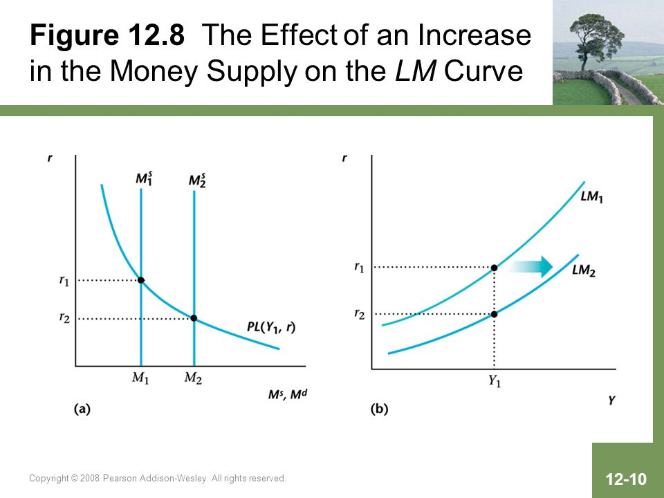 Figure 12.8 The Effect of an Increase in the Money Supply on the LM Curve