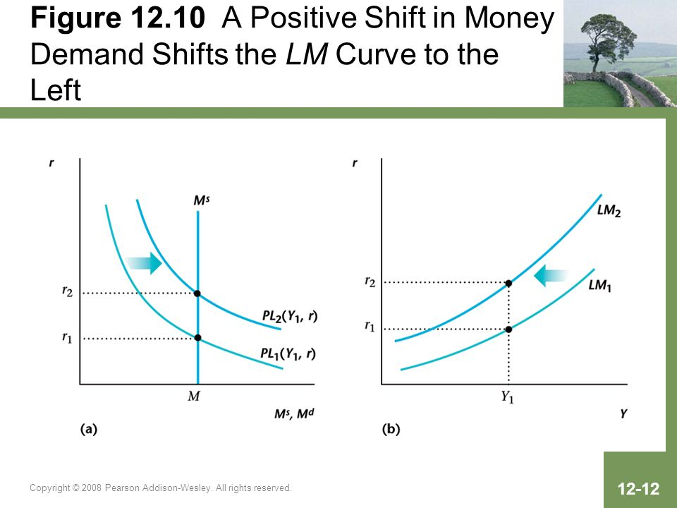 Figure A Positive Shift in Money Demand Shifts the LM Curve to the Left