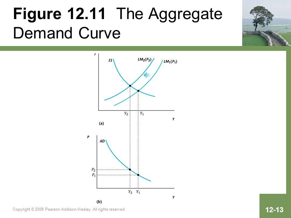 Figure 12.11 The Aggregate Demand Curve