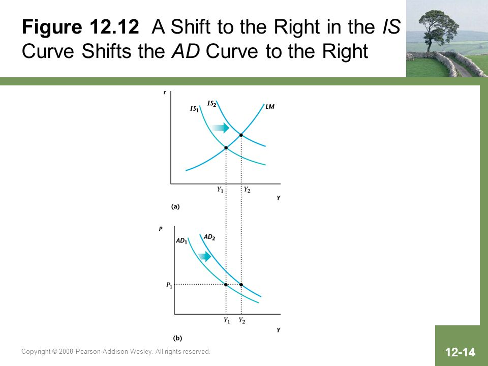 Figure 12.12 A Shift to the Right in the IS Curve Shifts the AD Curve to the Right