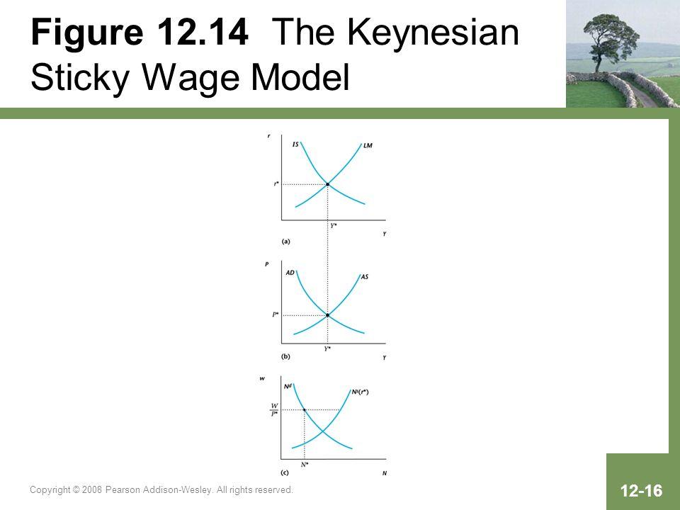Figure 12.14 The Keynesian Sticky Wage Model