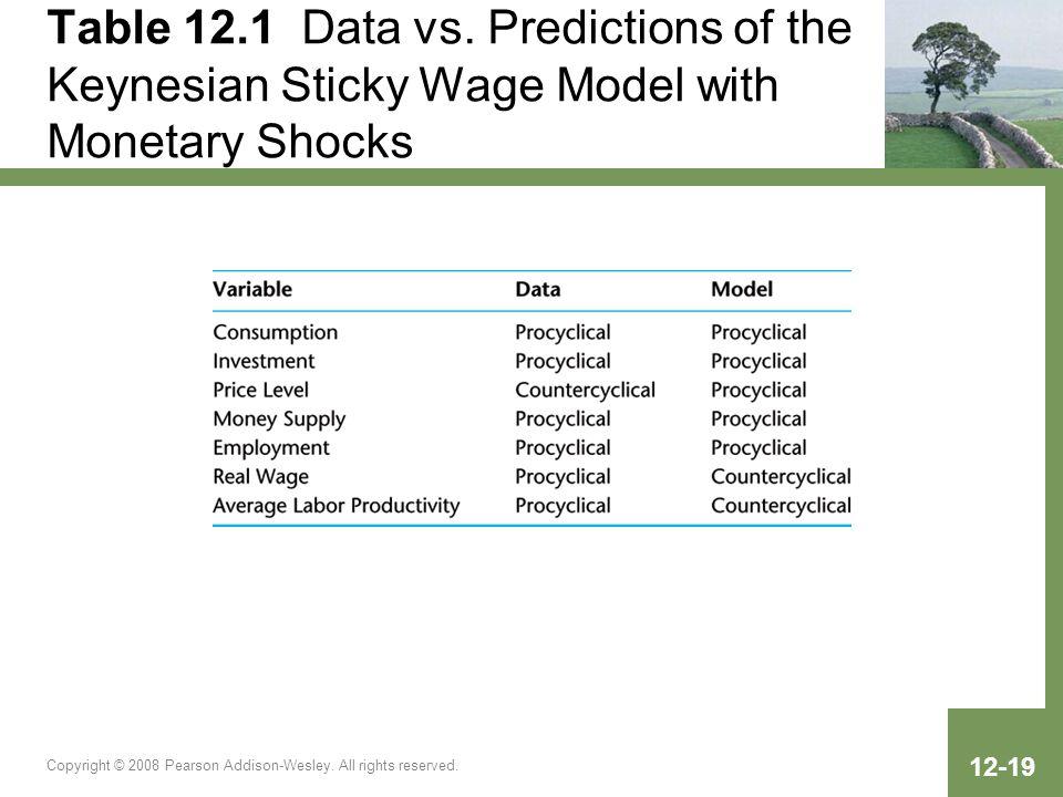Table 12.1 Data vs. Predictions of the Keynesian Sticky Wage Model with Monetary Shocks