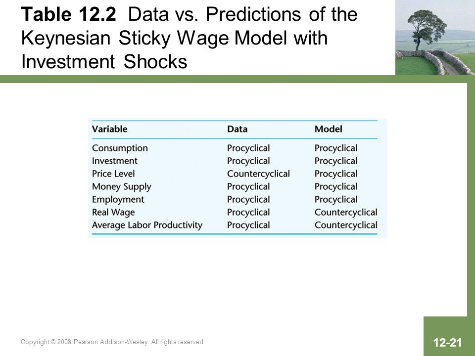 Table 12.2 Data vs. Predictions of the Keynesian Sticky Wage Model with Investment Shocks