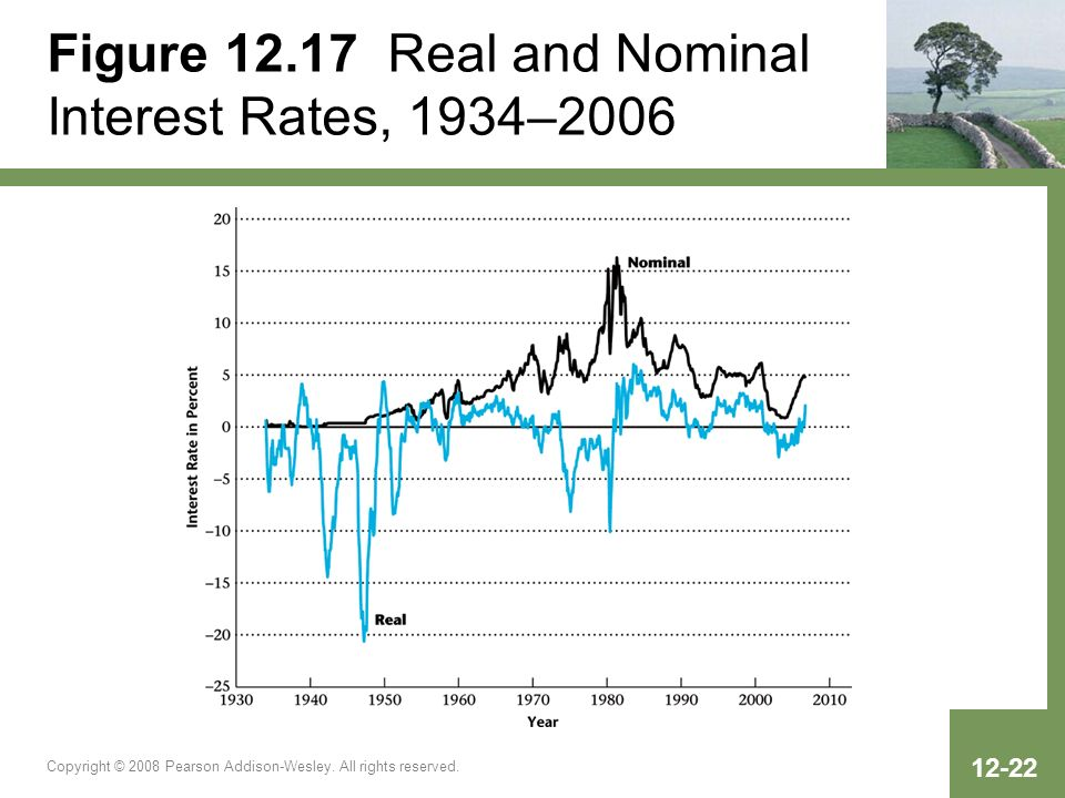 Figure 12.17 Real and Nominal Interest Rates, 1934–2006