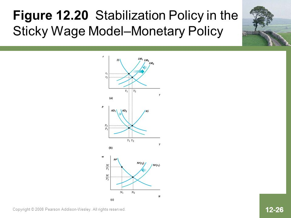 Figure Stabilization Policy in the Sticky Wage Model–Monetary Policy