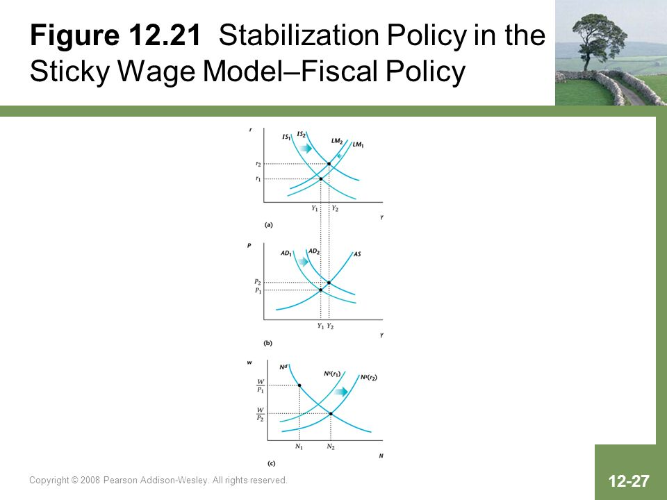 Figure 12.21 Stabilization Policy in the Sticky Wage Model–Fiscal Policy