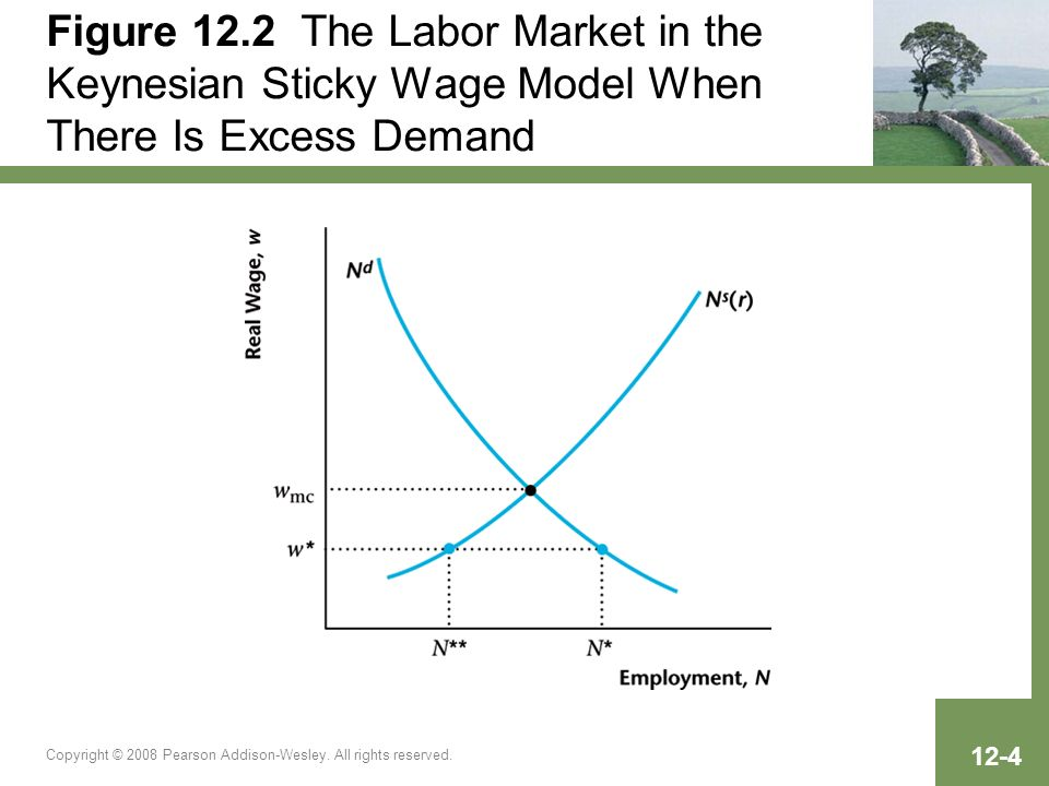 Figure 12.2 The Labor Market in the Keynesian Sticky Wage Model When There Is Excess Demand