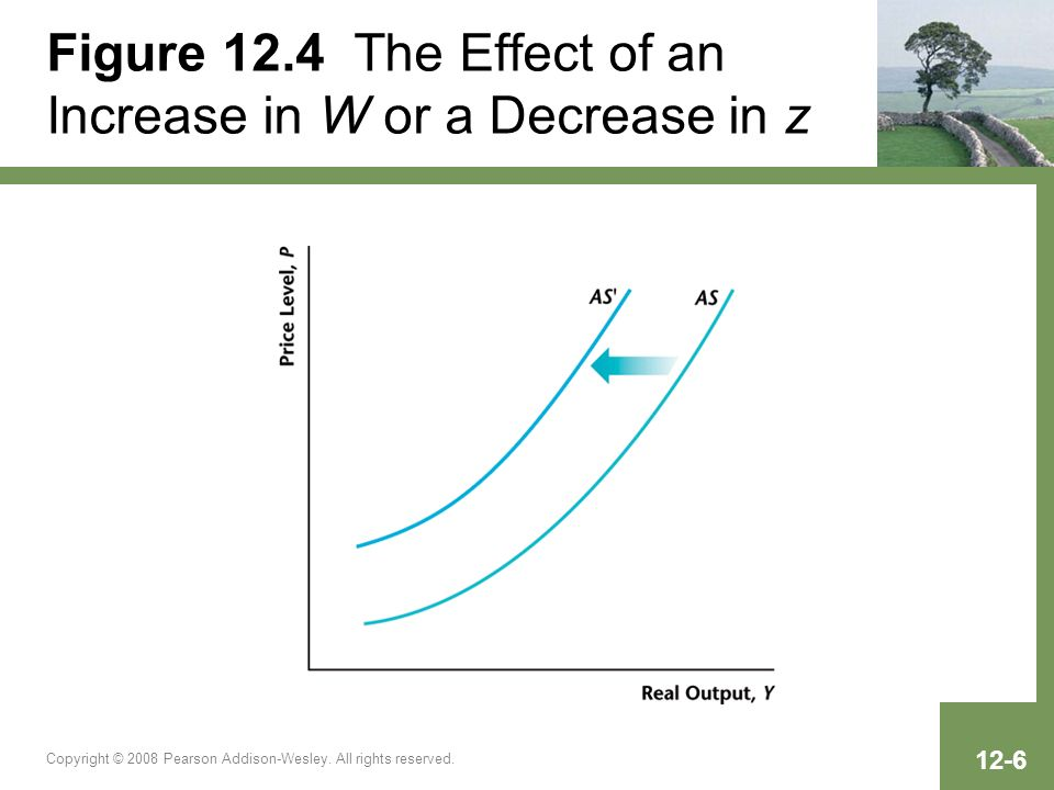 Figure 12.4 The Effect of an Increase in W or a Decrease in z