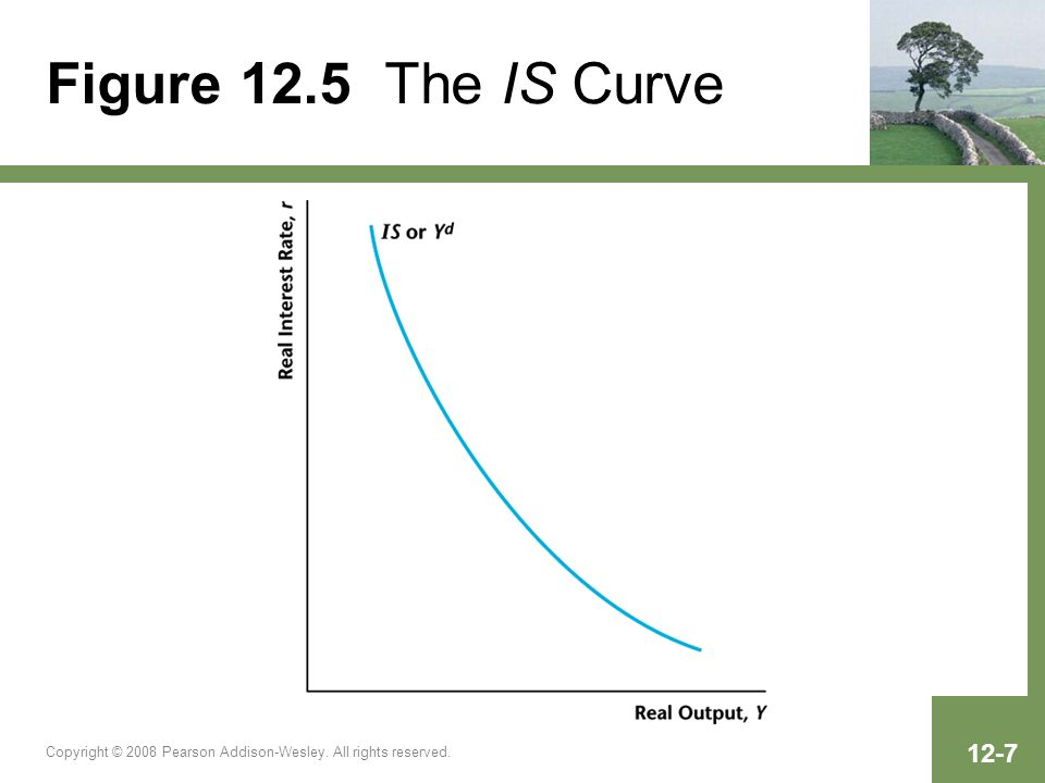 Figure 12.5 The IS Curve Copyright © 2008 Pearson Addison-Wesley. All rights reserved.