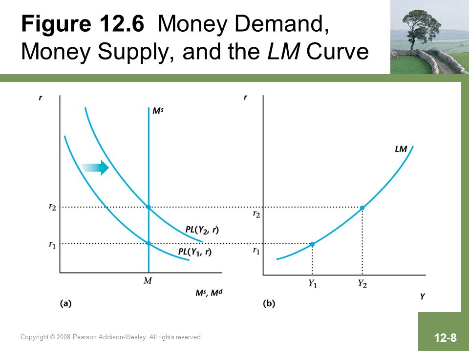 Figure 12.6 Money Demand, Money Supply, and the LM Curve