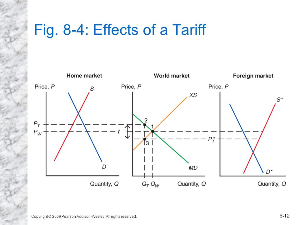Fig. 8-4: Effects of a Tariff