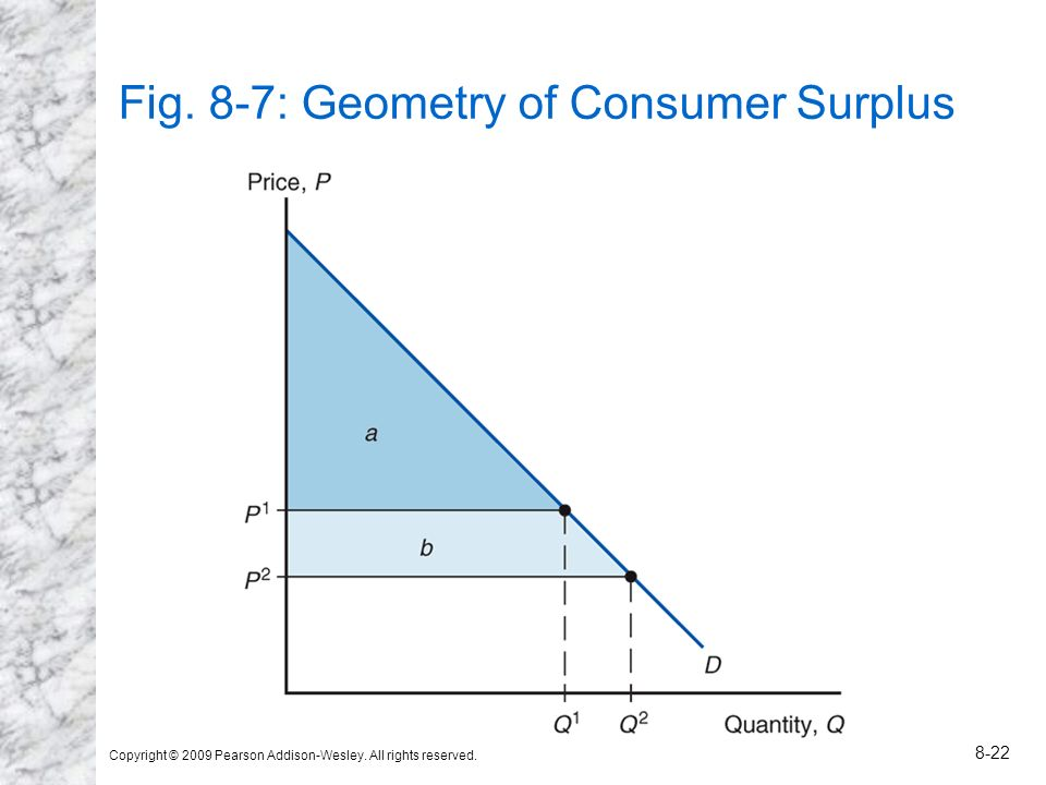 Fig. 8-7: Geometry of Consumer Surplus