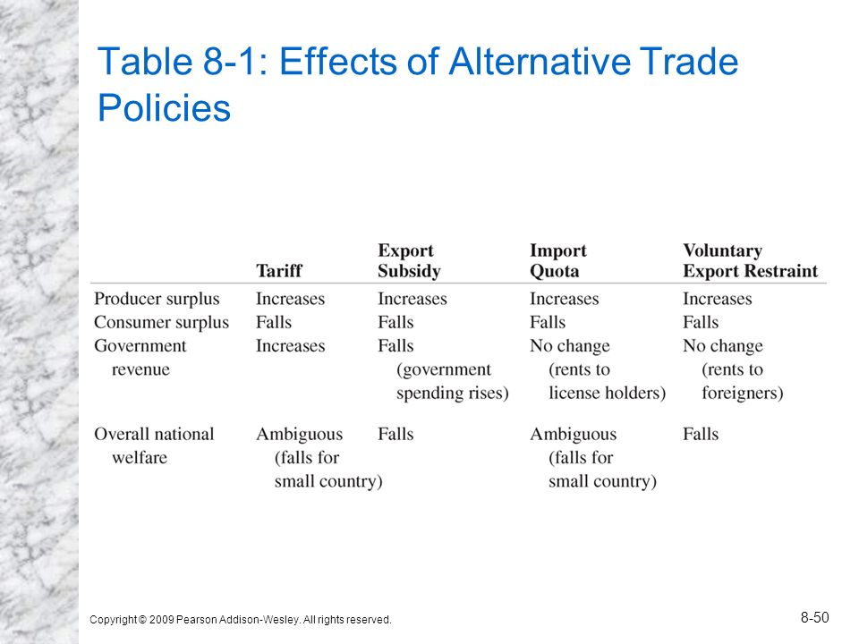 Table 8-1: Effects of Alternative Trade Policies