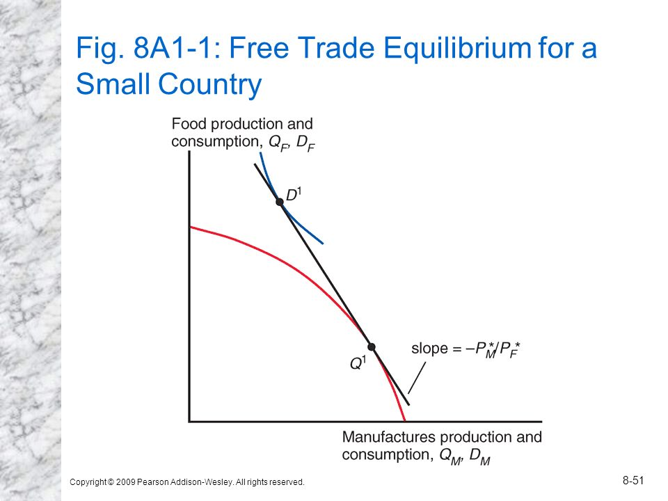Fig. 8A1-1: Free Trade Equilibrium for a Small Country