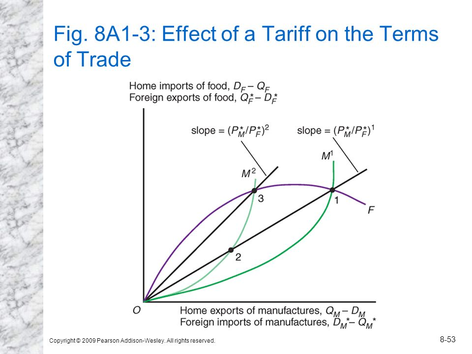 Fig. 8A1-3: Effect of a Tariff on the Terms of Trade