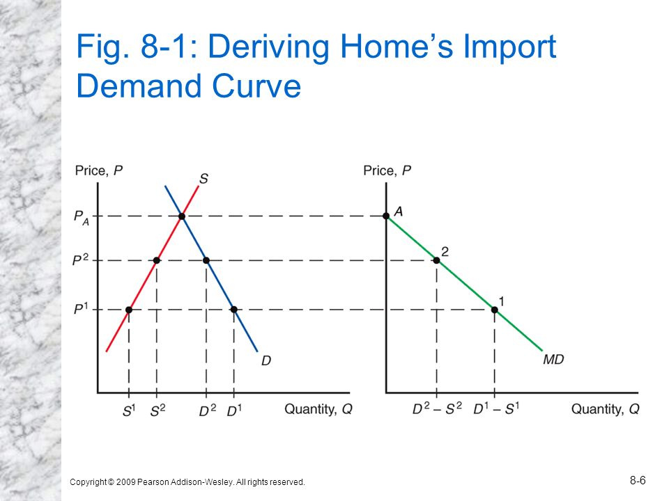 Fig. 8-1: Deriving Home's Import Demand Curve
