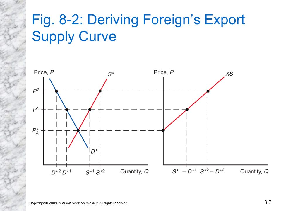 Fig. 8-2: Deriving Foreign's Export Supply Curve