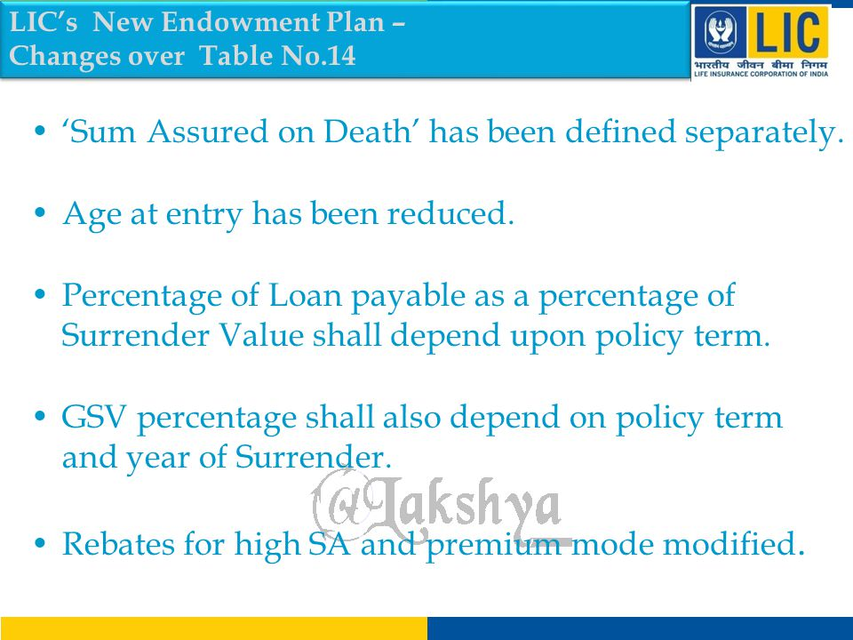 'Sum Assured on Death' has been defined separately.