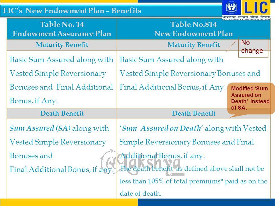 Endowment Assurance Plan