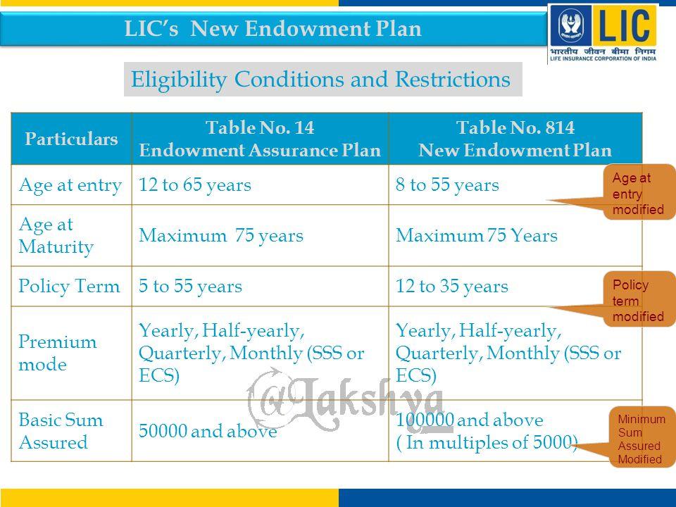 LIC's New Endowment Plan Endowment Assurance Plan