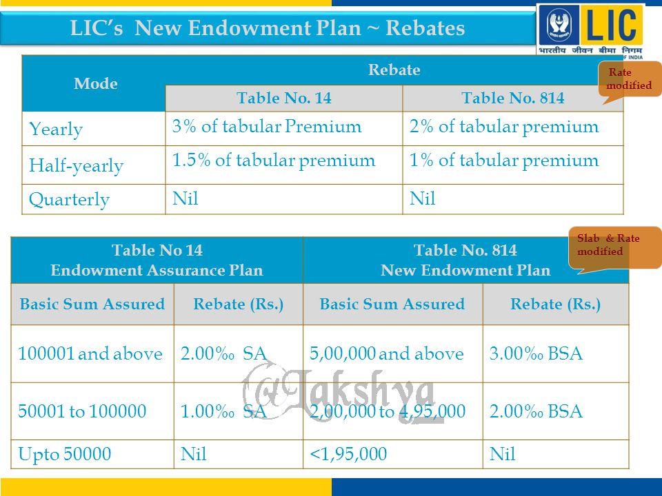 LIC's New Endowment Plan ~ Rebates Endowment Assurance Plan