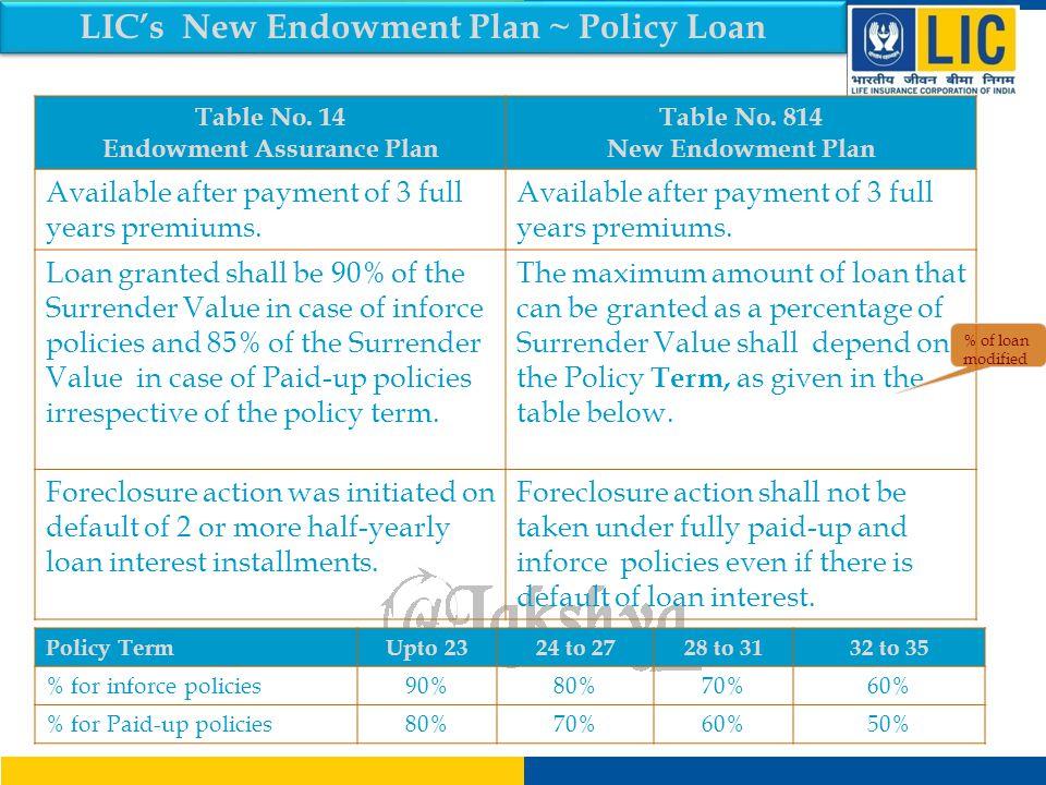 LIC's New Endowment Plan ~ Policy Loan Endowment Assurance Plan
